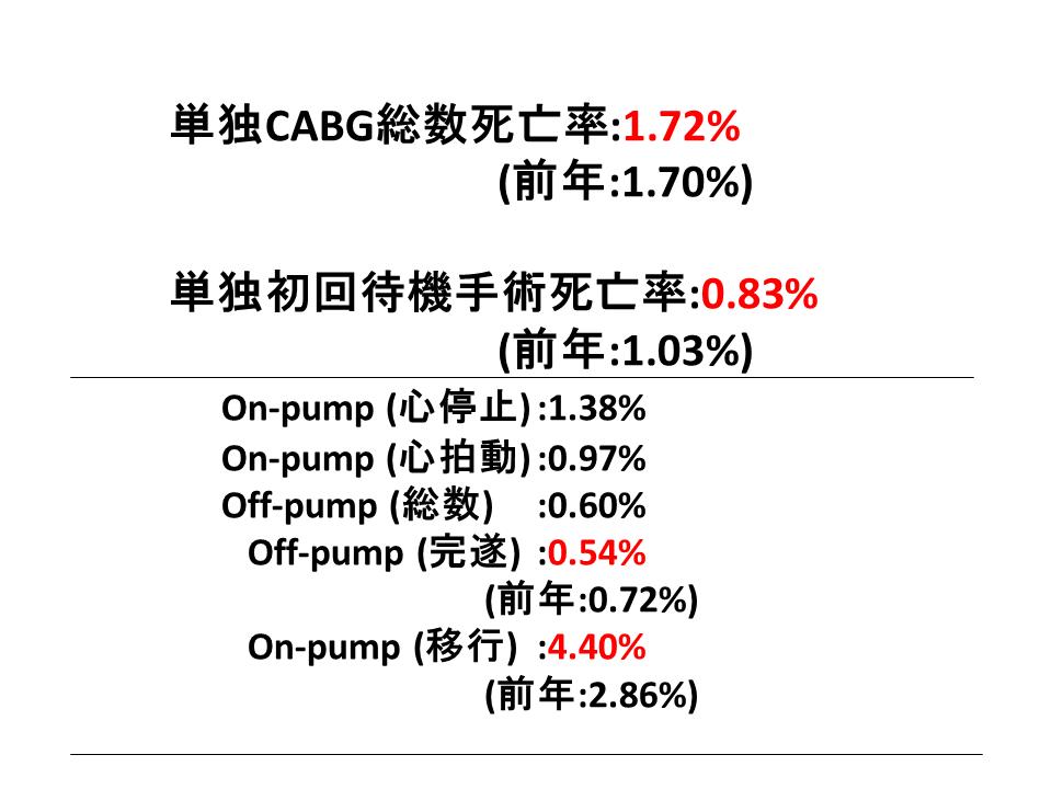 2015年の結果